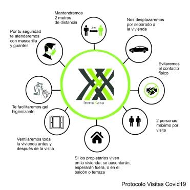 Protocolo Visitas Covid19