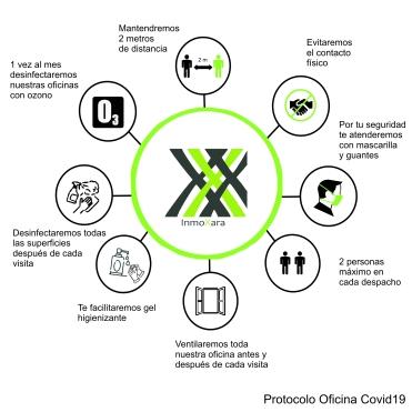Protocolo Oficinas InmoXara Covid19